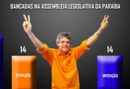22×14: Ricardo Coutinho vira o jogo e muda cenário político na ALPB em um ano