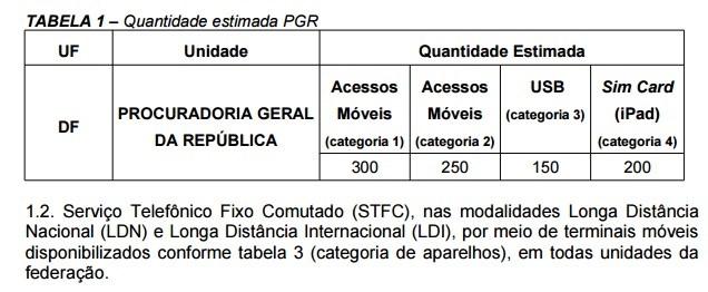 1 - CRISE? - Governo gasta R$ 13 milhões em iPhone 6 e celulares para servidores - VEJA O VÍDEO