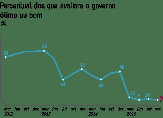 Pesquisa_CNI-IBOPE_Avaliacao_do_Governo_Dezembro2015_Imagem_Grafico_site