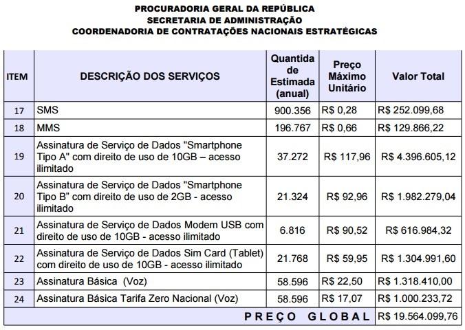 print 3 - CRISE? - Governo gasta R$ 13 milhões em iPhone 6 e celulares para servidores - VEJA O VÍDEO