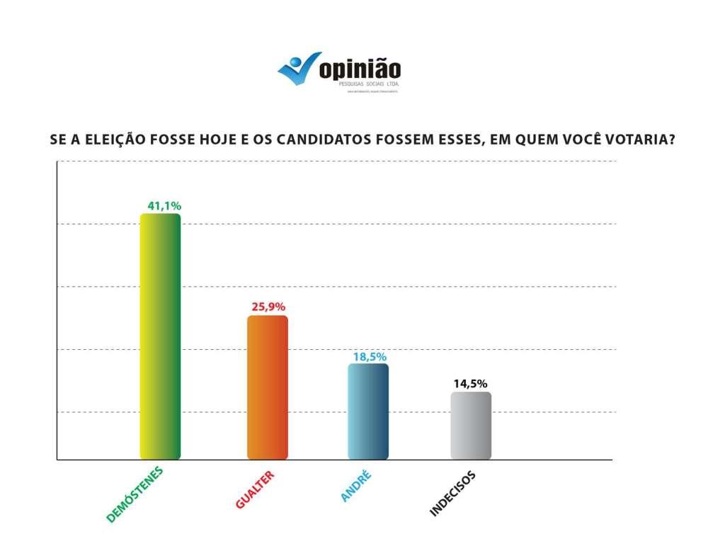 Grafico pesquisa - Pesquisa mostra que Chapa 1 é a favorita na eleição da Unimed JP