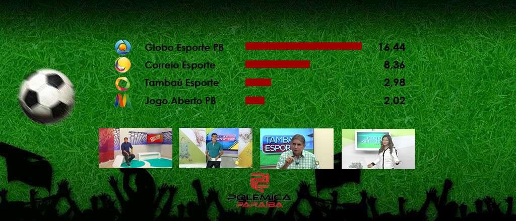 1606818b5e IBOPE  Confira o ranking dos programas esportivos na Paraíba - Polêmica  Paraíba