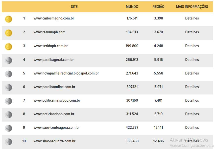 ranking top sites - PRIMEIRO EM CAMPINA: Portal do jornalista Carlos Magno assume primeiro lugar no ranking do TopSites