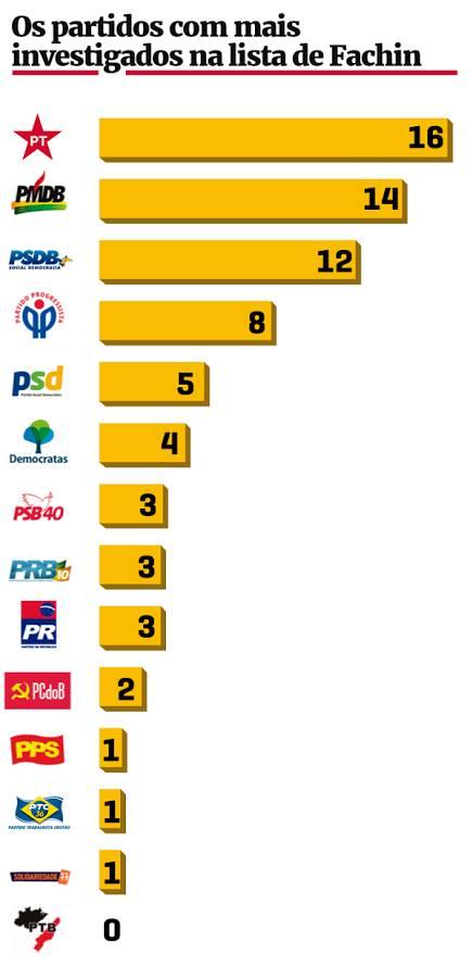 lista fachin - 415 políticos de 26 partidos são citados em delações da Odebrecht