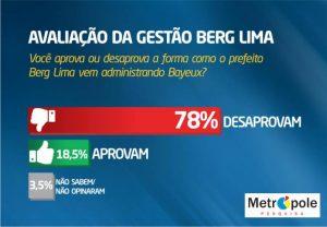 AVALIAÇÃO GOVERNO BERG3 696x483 300x208 - População de Bayeux desaprova a gestão de Berg Lima, revela pesquisa