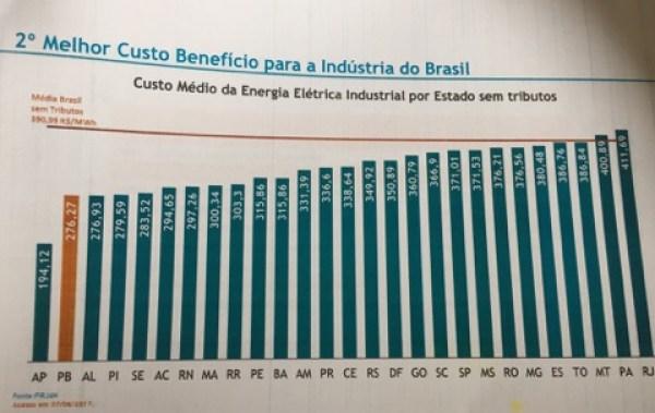 energisa pb1 - Paraíba é o estado mais competitivo do pais em produção de energia para indústrias