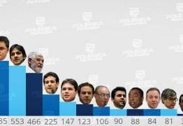 RESULTADO DA ENQUETE: saiba quem os internautas reelegeriam para a Câmara Federal se a eleição fosse nesta semana