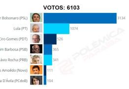 RESULTADO DA ENQUETE: Bolsonaro leva a melhor e recebe mais votos que todos os pré-candidatos juntos
