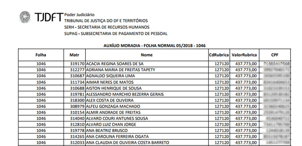 relatorio - EQUÍVOCO? Justiça manda pagar R$ 437 mil de auxílio-moradia a juízes