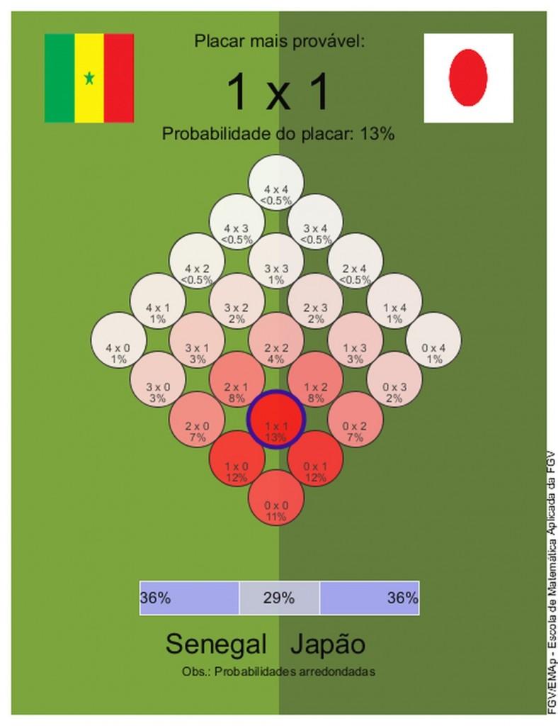 2 1 - Dicas para o bolão: veja o que dizem os matemáticos para os jogos do dia