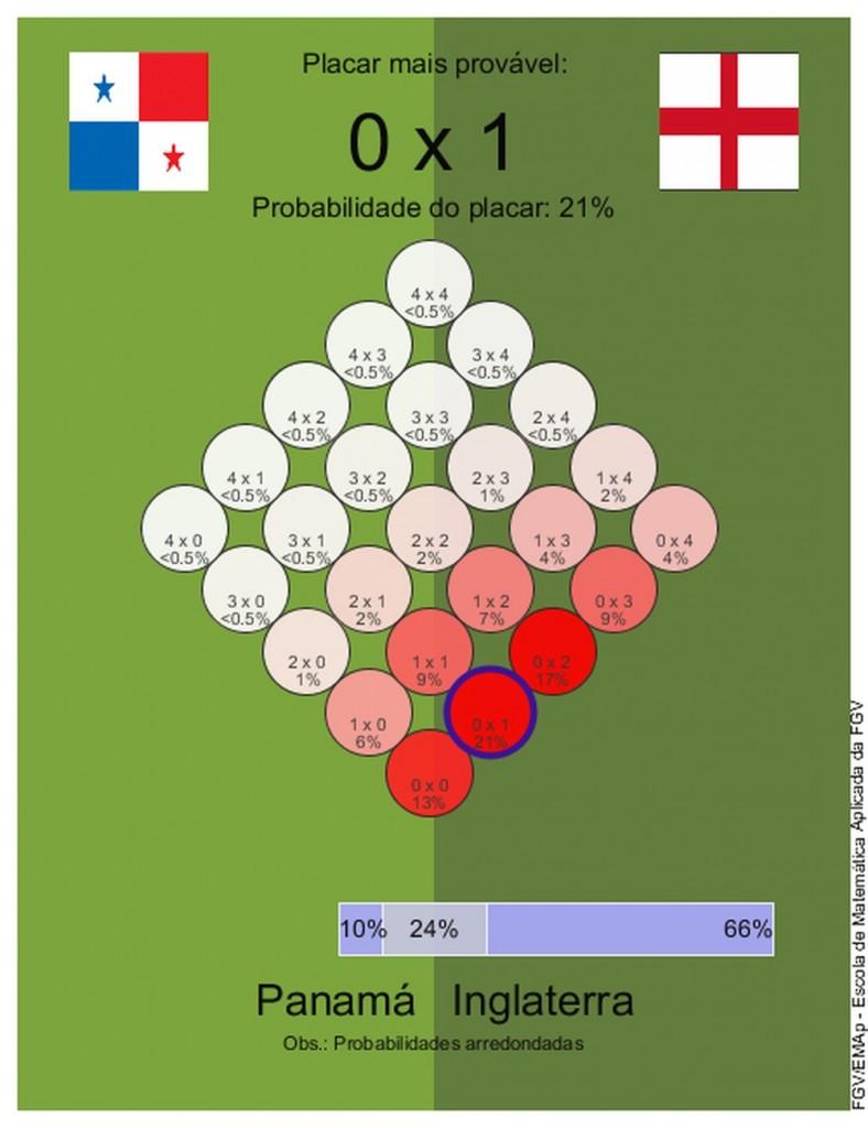 26 28 panxing - Dicas para o bolão: veja o que dizem os matemáticos para os jogos do dia