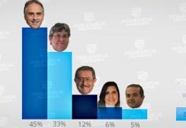 RESULTADO DA ENQUETE/REJEIÇÃO: 45% não votariam em Lucélio Cartaxo para governar a Paraíba