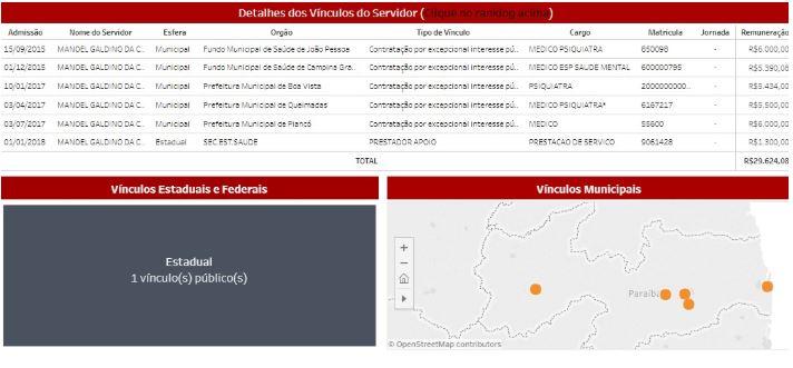 Capturar 41 - Mais um médico marajá na Paraíba - Psiquiatra acumula 6 contra-cheques com quase 30 mil reais - SAIBA MAIS