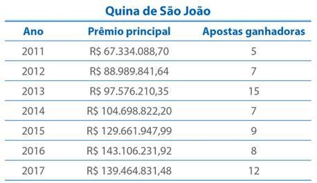 unnamed 2 - Quina de São João sai para seis apostadores