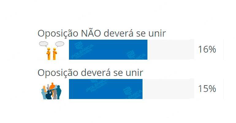 36859544 1741946332558076 8982968148768587776 n - RESULTADO DA ENQUETE: internautas não acreditam na desistência de Maranhão e Cássio