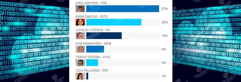 37357316 1755582307861145 4902111238831472640 n - RESULTADO DA ENQUETE: maioria dos internautas votaria em João Azevedo se a eleição fosse hoje