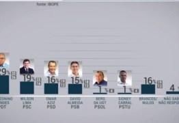 PESQUISA IBOPE: saiba quem lidera a corrida eleitoral no Amazonas