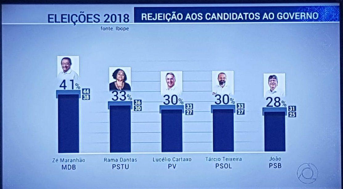 WhatsApp Image 2018 08 25 at 12.35.06 e1535211824646 - PESQUISA IBOPE: Maranhão lidera ranking de rejeição dos eleitores paraibanos