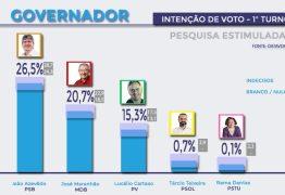 PESQUISA DATAVOX: João Azevedo aparece em primeiro lugar com 26,5%, seguido de José Maranhão com 20,7% das intenções de votos