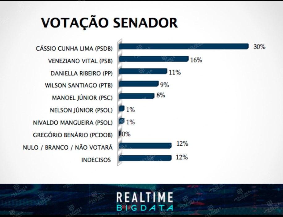 senadobigdata - EXCLUSIVO: Polêmica Paraíba acaba com suspense e divulga números da pesquisa Real Time Big Data para senador da Paraíba
