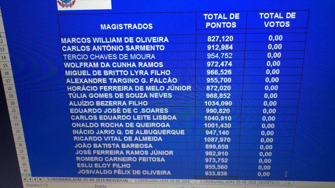 70f9fa82 9783 45a7 9923 811626f8ee13 - Com mais de mil pontos Juiz Ricardo Vital é escolhido o novo desembargador do Tribunal de Justiça da Paraíba - VEJA VÍDEO