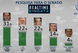 REAL TIME BIG DATA: Cássio lidera pesquisa para Senado com 35% das intenções de votos, Veneziano aparece em segundo 31%