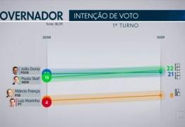 Pesquisa Ibope em São Paulo: Skaf, 22%; Doria, 21%; França 8%; Marinho, 5%