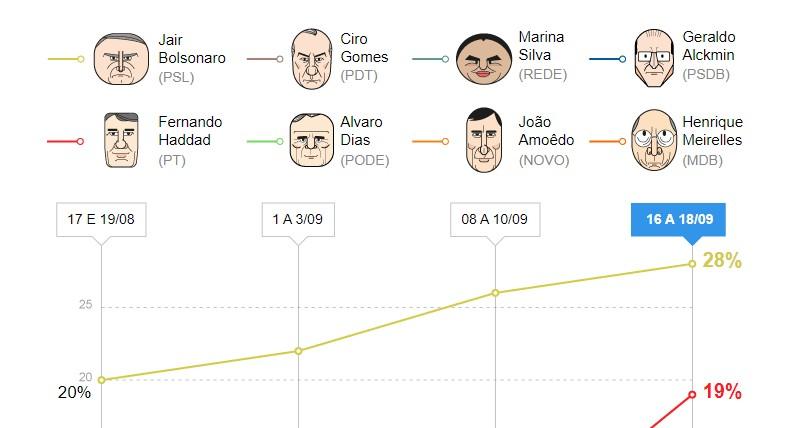 Untitledc 1 - PESQUISA IBOPE: Haddad cresce 11 pontos e fica em 2º lugar; Bolsonaro lidera com 28%