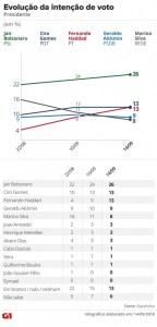 datafolha 1409 intencao voto 144x300 - PESQUISA DATAFOLHA: Jair Bolsonaro chegou a 26%, Fernando Haddad subiu para 13% e está empatado com Ciro Gomes - VEJA REJEIÇÃO