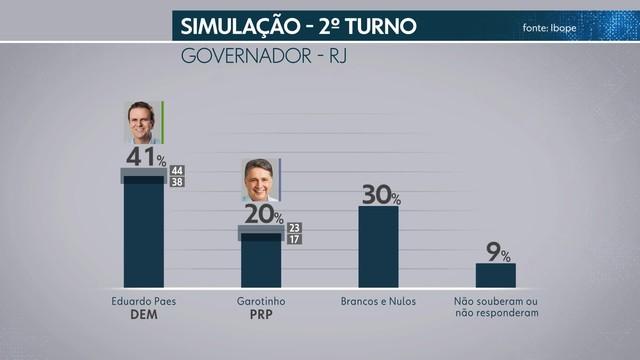 frame 00 00 24.525 - Pesquisa Ibope no Rio de Janeiro: Paes, 23%, Romário, 20%, Garotinho, 12%