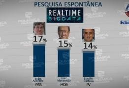 REAL TIME BIG DATA: veja os números da pesquisa espontânea para o governo da Paraíba