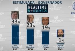REAL TIME BIG DATA: João Azevedo cresce e vai a 33%; Zé Maranhão tem 23% e Lucélio Cartaxo tem 19%