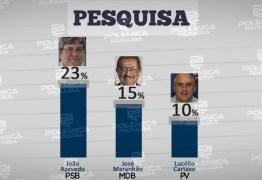 PESQUISA IBOPE / TV CABO BRANCO: Na modalidade espontânea, João Azevedo lidera isolado com 23%