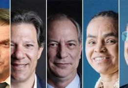 PESQUISA IBOBE: Bolsonaro segue na frente com 27% e Haddad em segundo lugar com 21%