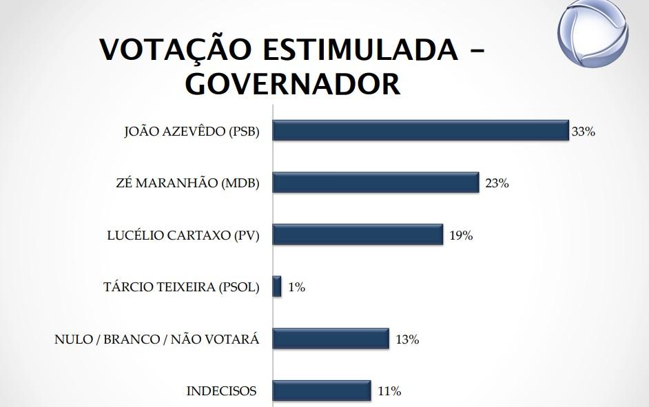 print big data 2 - REAL TIME BIG DATA: João Azevedo cresce e vai a 33%; Zé Maranhão tem 23% e Lucélio Cartaxo tem 19%