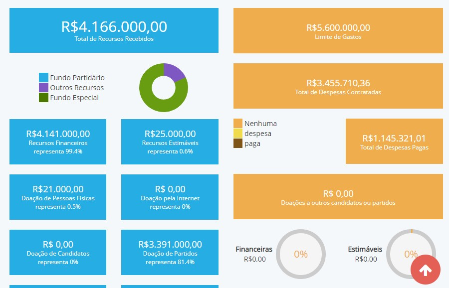 Despesas Zé Maranhão - CONTAS DE CAMPANHA: principais candidatos ao Governo da Paraíba ainda não quitaram dívidas, mostra Divulgacand
