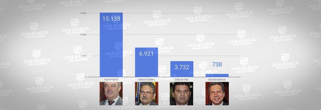 GRÁFICO 1 1024x350 - REPRESENTAÇÃO EM CAMPINA GRANDE: a performance dos candidatos do Governo e da oposição na disputa pela ALPB