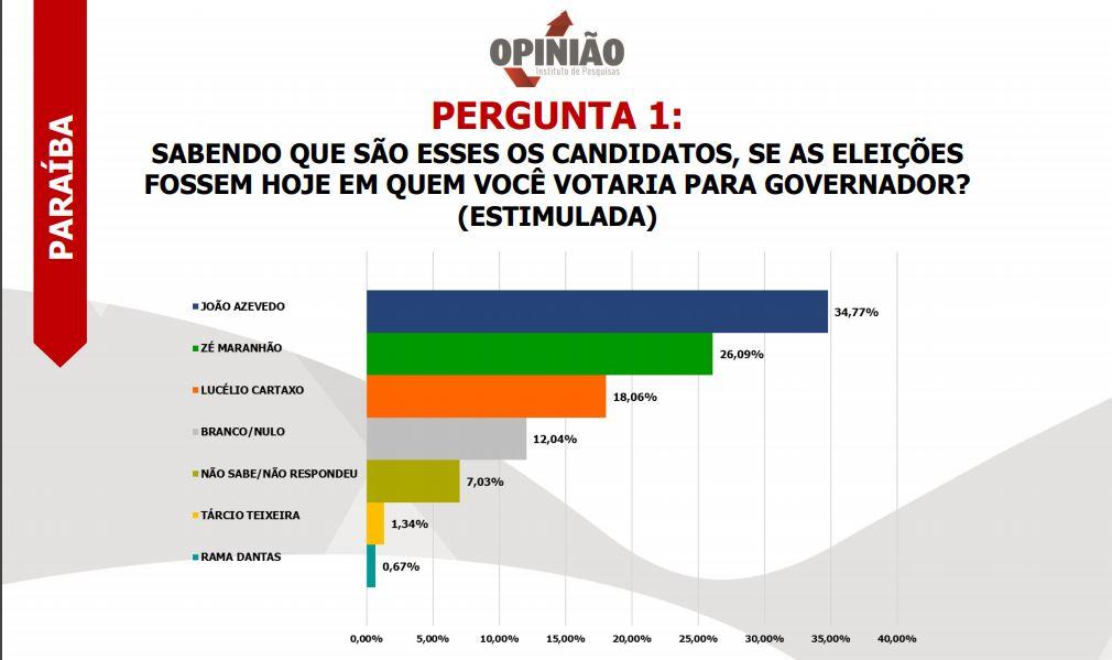 PESQUISA OPINIÃO ESTIMULADA - PESQUISA OPINIÃO: João Azevedo tem 42% das intenções de votos, seguido de Maranhão com 32% e Lucélio aparece em terceiro