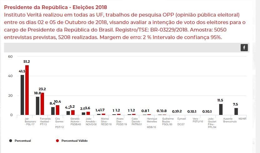 Pesquisa Veritá - INSTITUTO VERITÁ: Bolsonaro tem 51,2% e chance de se eleger no primeiro turno, diz pesquisa