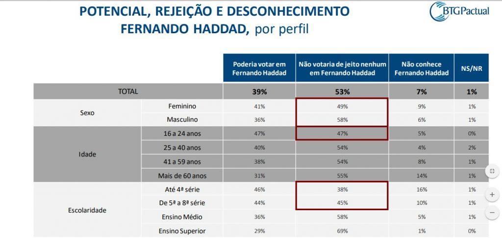 REJEIÇÃO MULHERES 1024x487 - PESQUISA BTG PACTUAL/FSB: 49% das mulheres rejeitam Haddad; 41% não votariam em Bolsonaro