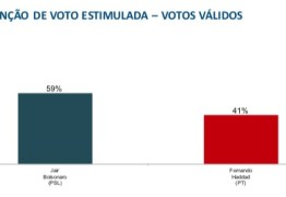 PESQUISA BTG PACTUAL/FSB: Jair Bolsonaro tem 59% dos votos válidos; Haddad, 41%