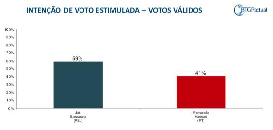 Schermata 2018 10 15 alle 09.00.17 - PESQUISA BTG PACTUAL/FSB: Jair Bolsonaro tem 59% dos votos válidos; Haddad, 41%