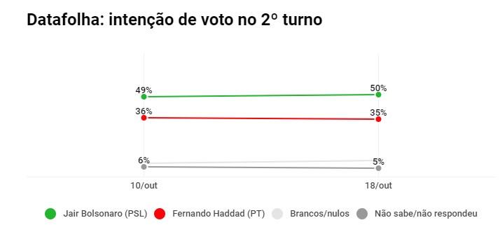 Untitled12L - PESQUISA DATAFOLHA: Bolsonaro tem 59% das intenções de voto e Haddad 41%