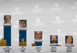 CONTAS DE CAMPANHA: candidatos ao Governo da Paraíba arrecadam quase R$ 9 milhões para campanha eleitoral