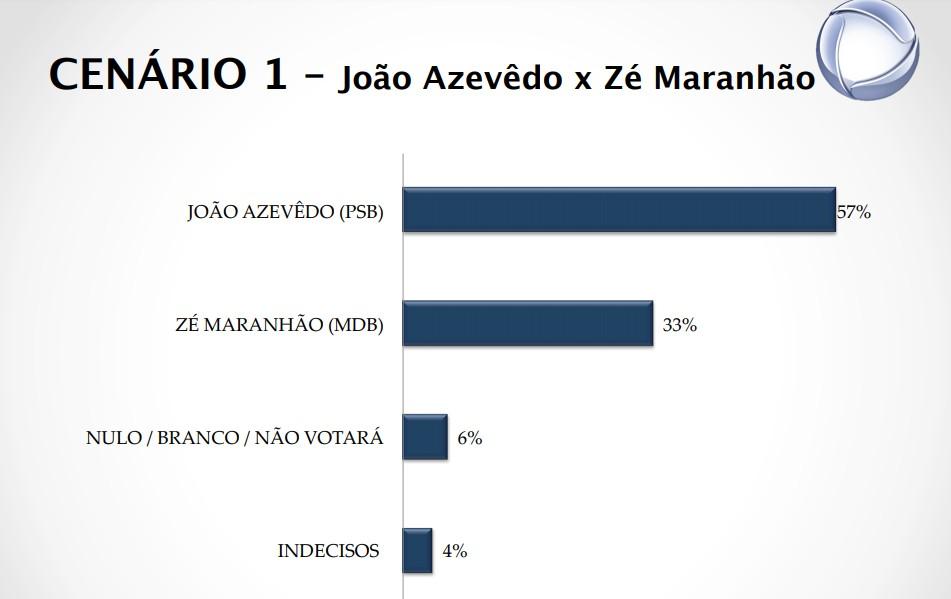 cenário 1 1 - PESQUISA REAL TIME BIG DATA: João Azevedo cresce e pode ganhar em primeiro turno; há novidade no segundo lugar