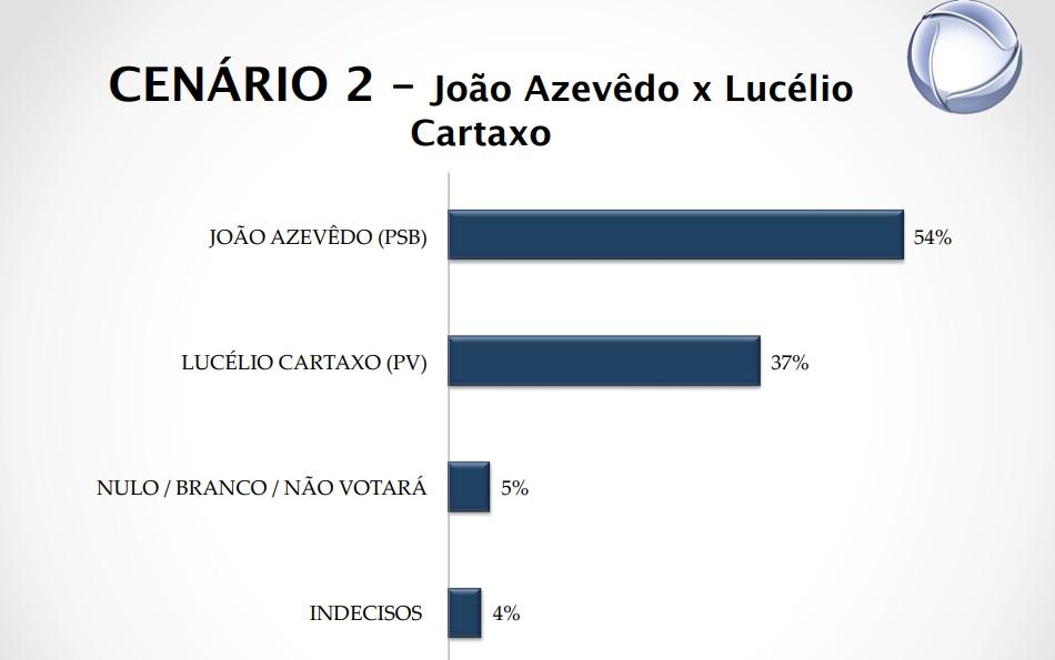cenário 2 - PESQUISA REAL TIME BIG DATA: João Azevedo cresce e pode ganhar em primeiro turno; há novidade no segundo lugar