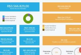 CONTAS DE CAMPANHA: principais candidatos ao Governo da Paraíba ainda não quitaram dívidas, mostra Divulgacand