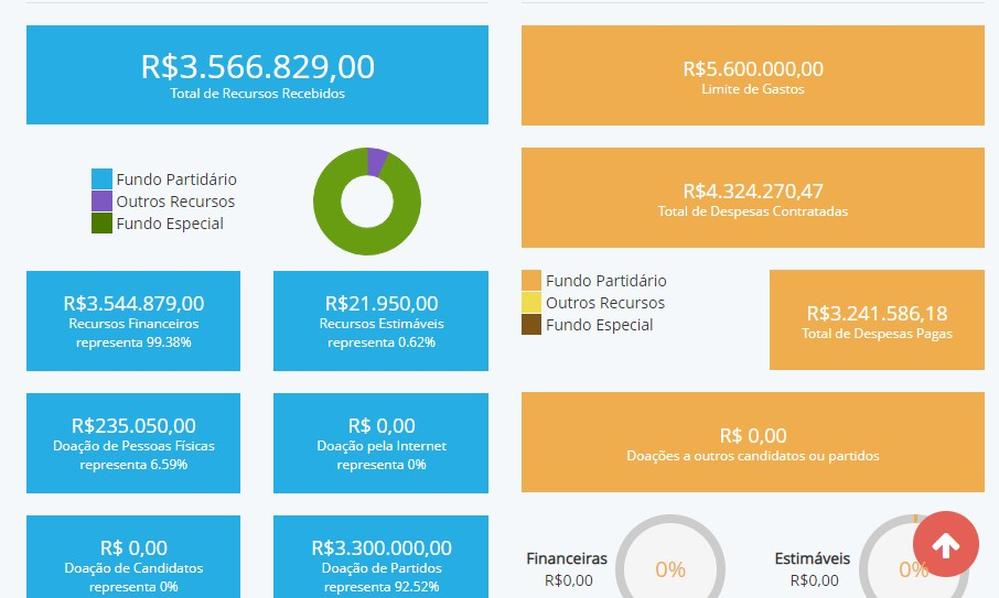 despesas João - CONTAS DE CAMPANHA: principais candidatos ao Governo da Paraíba ainda não quitaram dívidas, mostra Divulgacand