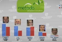 PESQUISA MÉTODO/CORREIO: Números para o Senado revelam empate técnico no segundo lugar