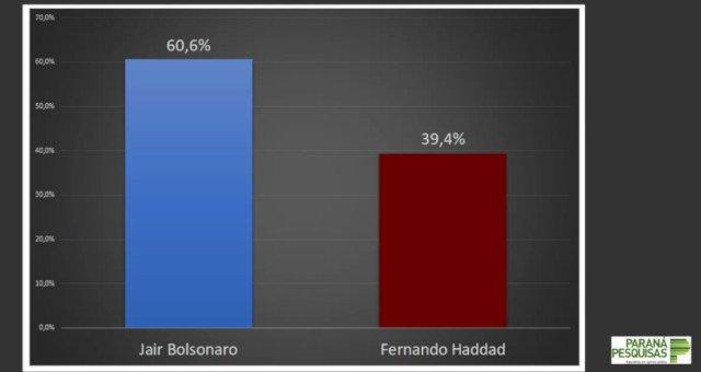 parana 1 - PARANÁ PESQUISA / EMPIRICUS: a dois dias do segundo turno, Bolsonaro tem 60,6%, Haddad 39,4%